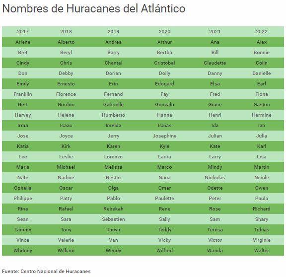 Nombres de huracanes del Atlántico