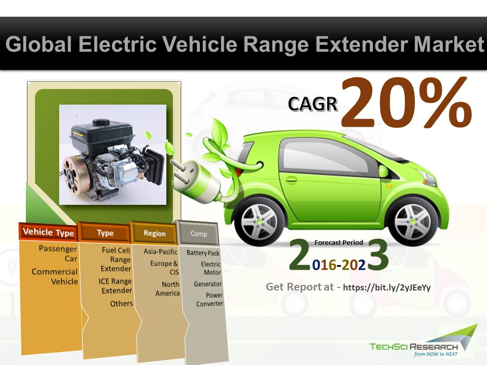 TechSci Research: Global Electric Vehicle Range Extender