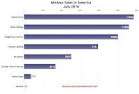 USA minivan sales chart July 2016