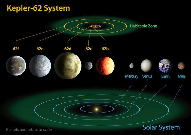 zona habitável de Kepler 62 e do Sistema Solar em comparação