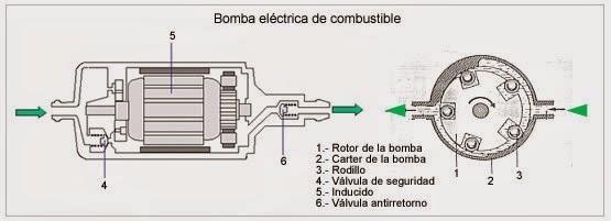 Megachorro actuadores for Bomba de gasoil electrica