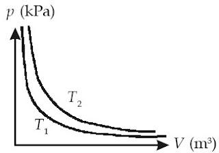 Grafik p-V suatu gas pada dua suhu yang berbeda, di mana T1>T2.