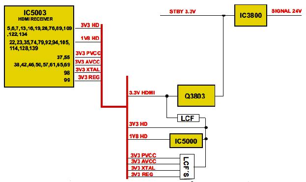 Hình 41 - Các nguồn điện 3.3V cấp cho mạch HDMI được điều khiển bởi Q3803