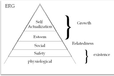 Teori motivasi ERG