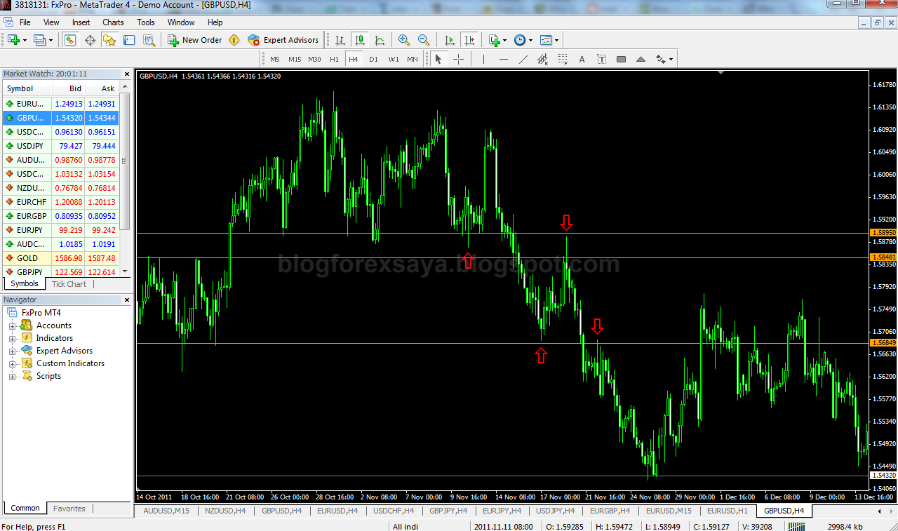 Price Pivot Zone (PPZ) | Blog Forex Saya - Diari Trading Forex