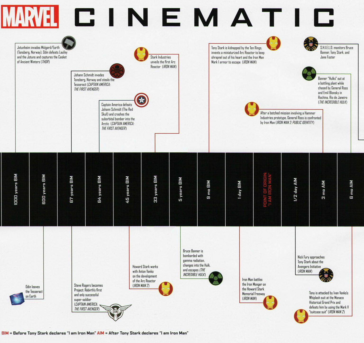 cool plot diagram 2005 pontiac g6 wiring billion dollar graphics want more avengers check out