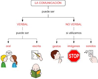Resultado de imagen de comunicación verbal y no verbal primaria