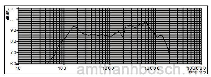 Hồi đáp tần số loa trần LC3-UC06