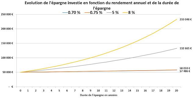 Evolution d'une épargne investie différemment au cours du temps