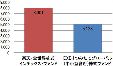 楽天・全世界株式インデックス・ファンドとEXE-i つみたてグローバル(中小型含む)株式ファンドの組入銘柄数比較