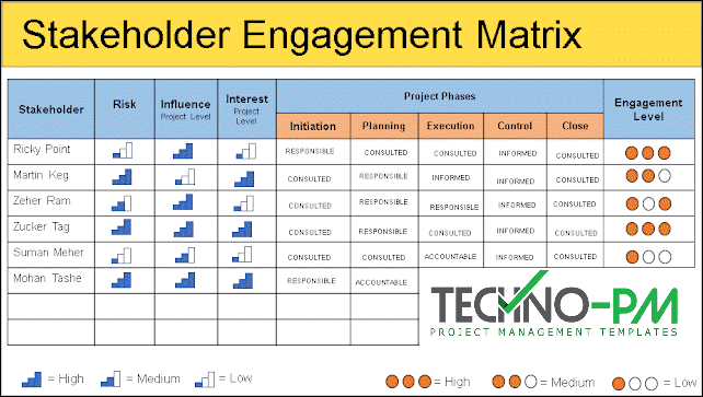 Stakeholder Management Plan, stakeholders management plan template, stakeholder engagement matrix