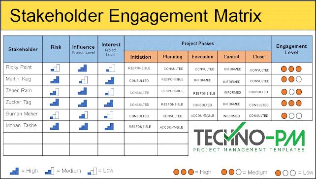 Stakeholder Management Plan, stakeholders management plan template, stakeholder engagement matrix