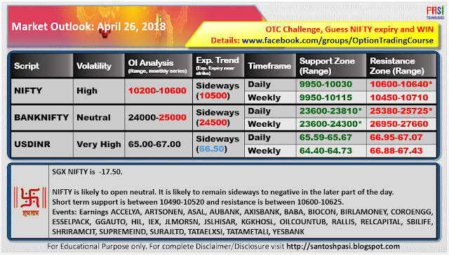 Indian Market Outlook: 20180426
