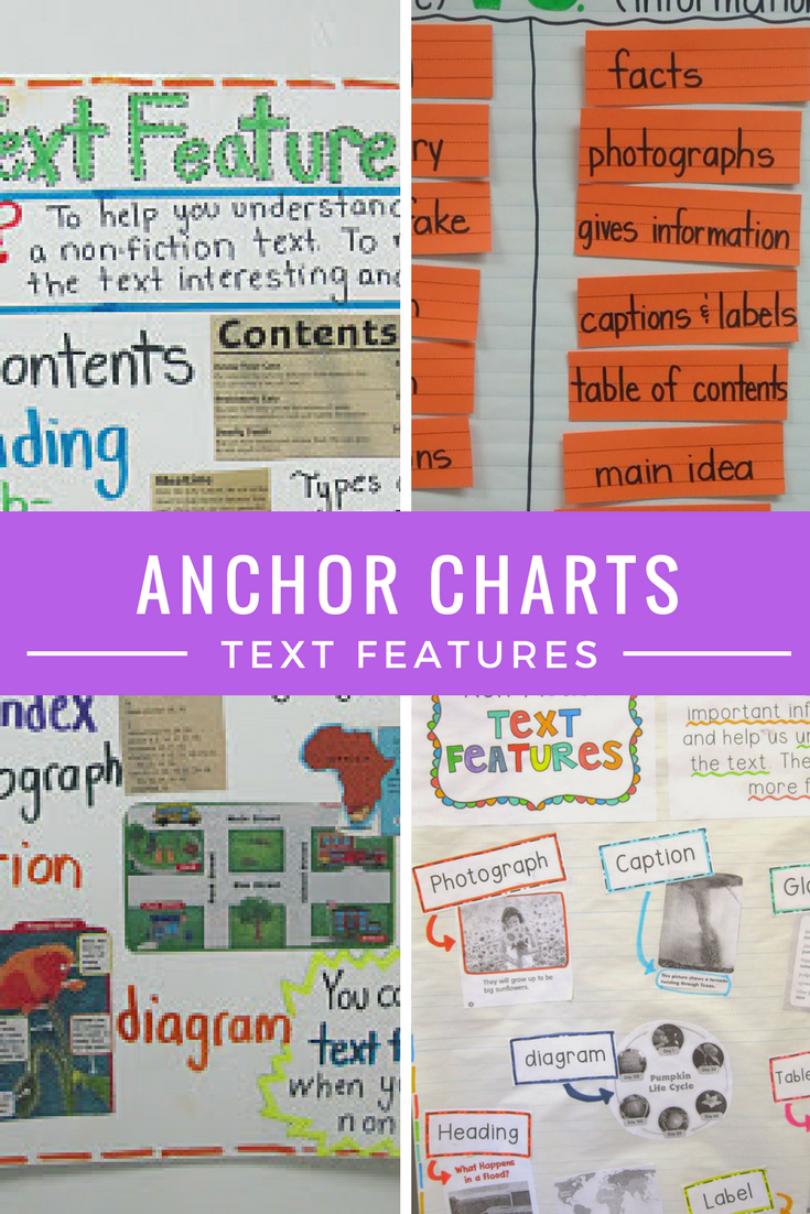 Iheartliteracy Anchor Charts Text Features