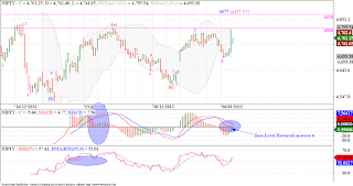Nifty headed back to 4810 - 4850 range!