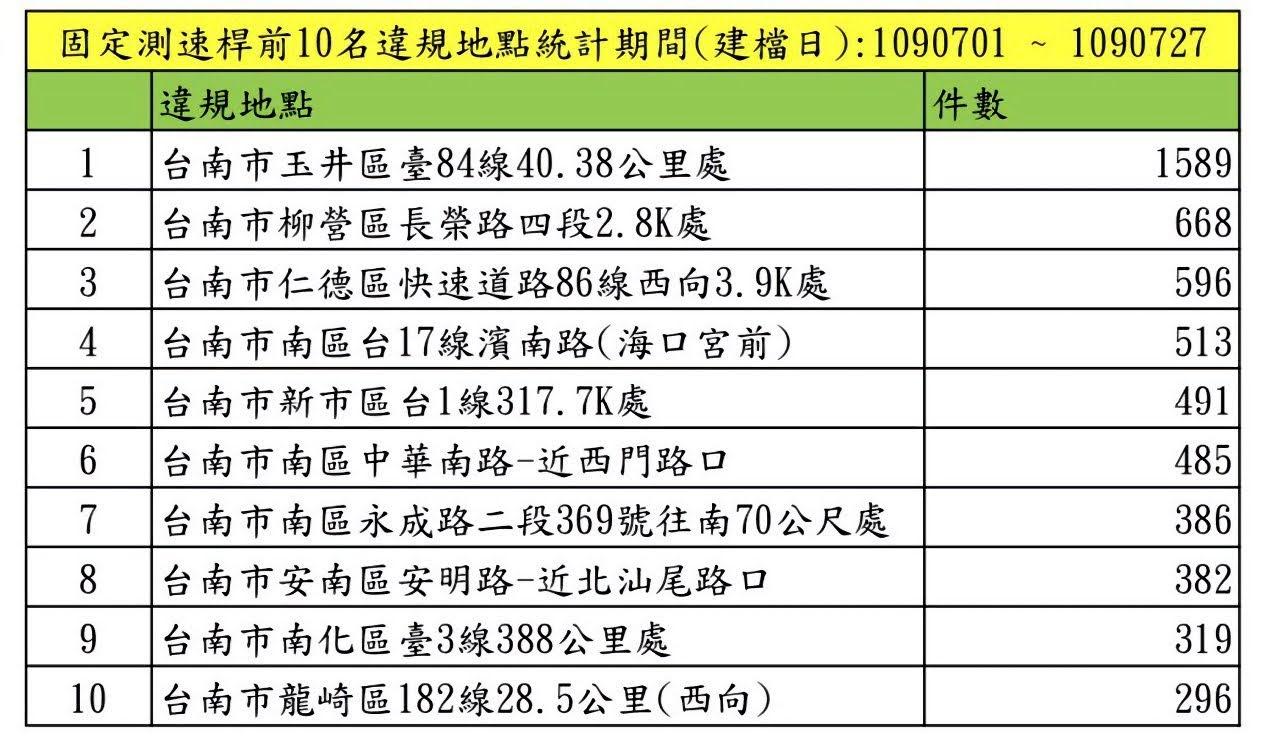 台南七月測速照相前10名出爐|第一名在玉井台84線