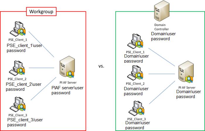 workgroup vs domain gopi krishna s blog