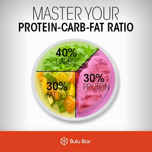 diets with 30 carb 30 protien 40 fat