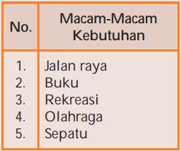 Tabel soal pilihan ganda kebutuhan dan kelangkaan no 54