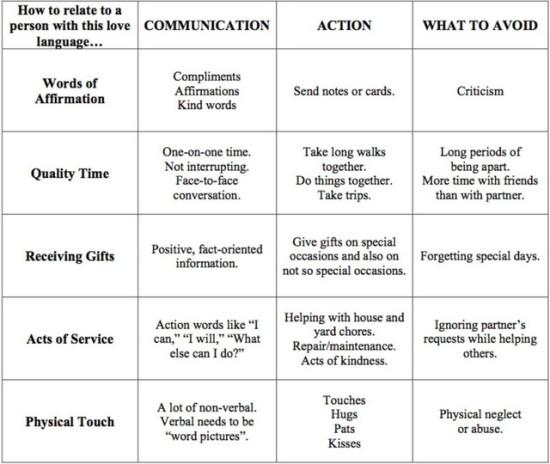Types Of Love Chart Ampacan