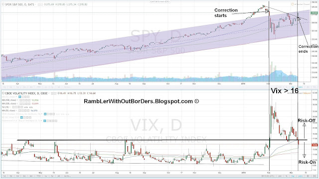 correlation between Vix vs SPY and what happens when VIX > 16