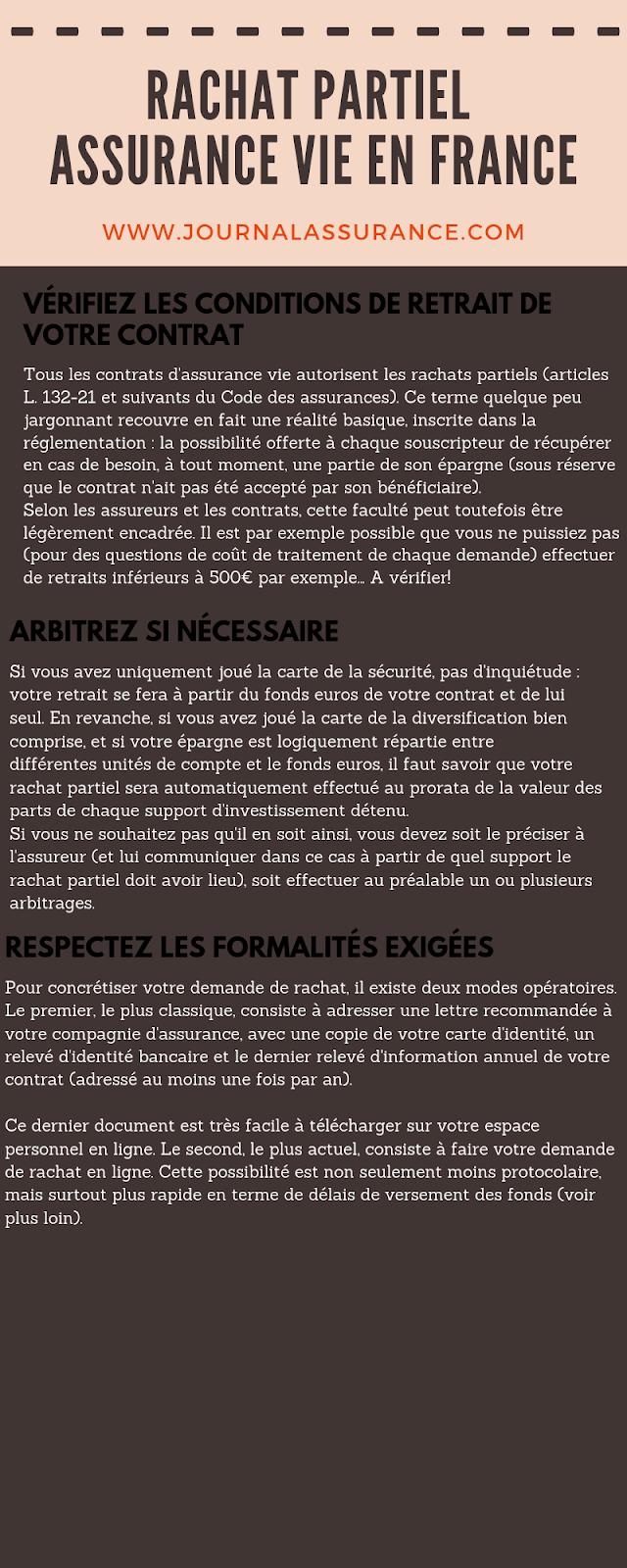 RACHAT PARTIEL ASSURANCE VIE EN FRANCE