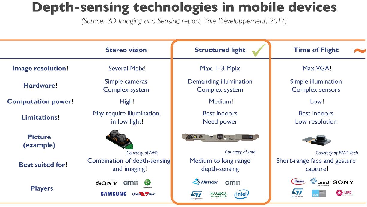 image sensors world smartphone companies scrambling to