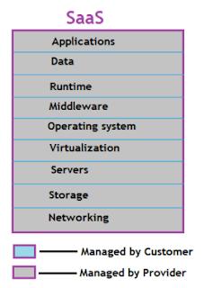 What Cloud Computing
