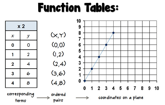 Bloggerific!: Math Test 4 Prep