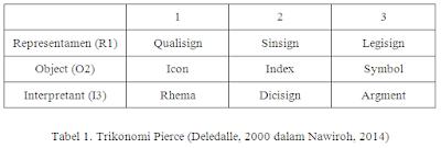 Tabel 1. Trikonomi Pierce (Deledalle, 2000 dalam Nawiroh, 2014)