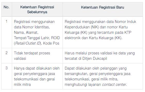 Perbedaan Ketentuan Registrasi Kartu SIM Card sebelumnya dan baru