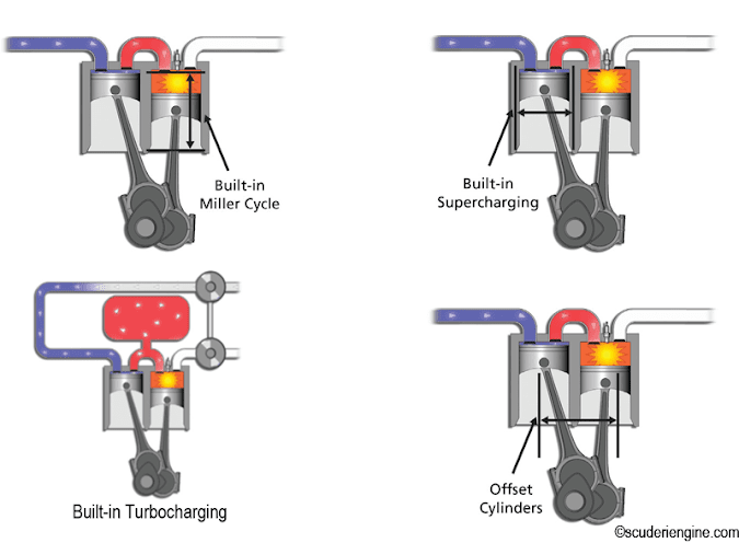 Design flexibility of Scuderi engine - Built in Miller cycle, supercharging, turbocharging, and Offset cylinders