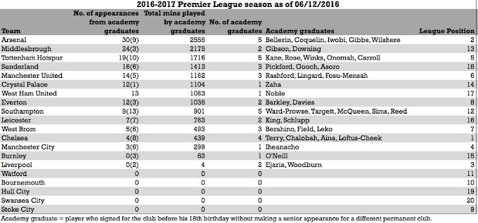 Is a lack of academy players causing relegation?