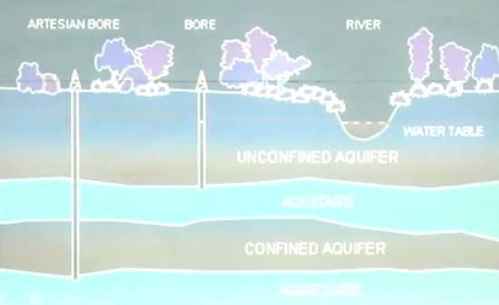 akuifer adalah lapisan batuan pembawa air