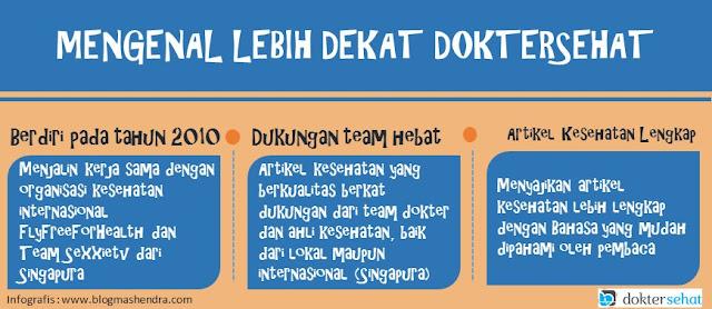 Mengenal Lebih Dekat DokterSehat - Blog Mas Hendra