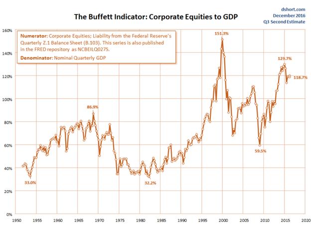 Indicador Buffet