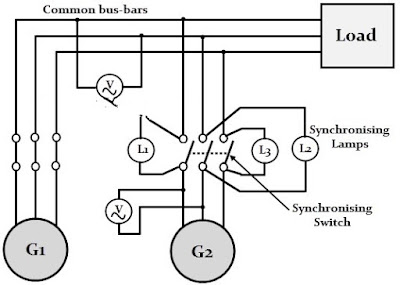 alternator and parallel operation experiment Sharing of load when two alternators are in parallel  it may be desired to run one large alternator permanently on full load,  parallel operation of alternators.