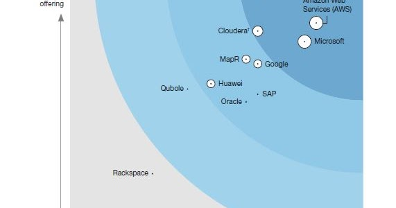 DWBIAnalytics: The Forrester Wave™ Cloud Hadoop/Spark