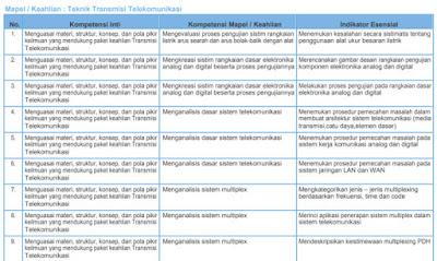 Kisi-Kisi Soal Pretest PPGJ SMK 2018 Teknik Transmisi Telekomunikasi