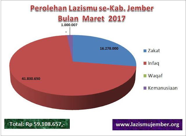 Grafik Perolehan ZISKA Lazismu se-Kab. Jember bulan Maret 2017