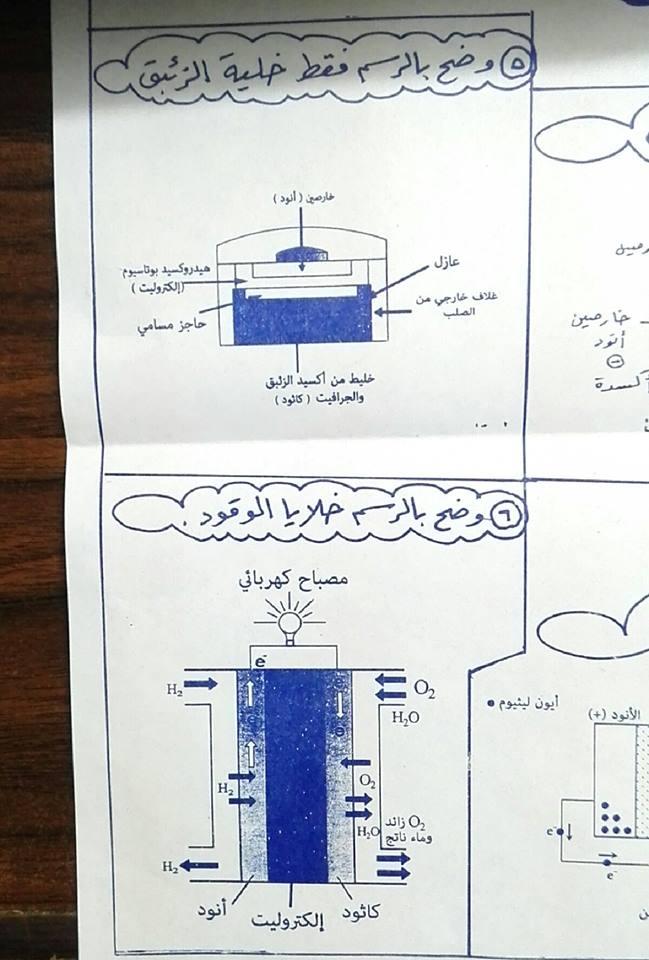 أهم المخططات والمقارنات فى منهج الكيمياء للثانوية العامة مستر إيهاب سعيد 1