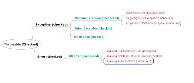 Difference between Checked and Unchecked Exception in Java