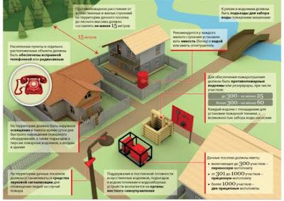 Противопожарные расстояния между зданиями, сооружениями и строениями