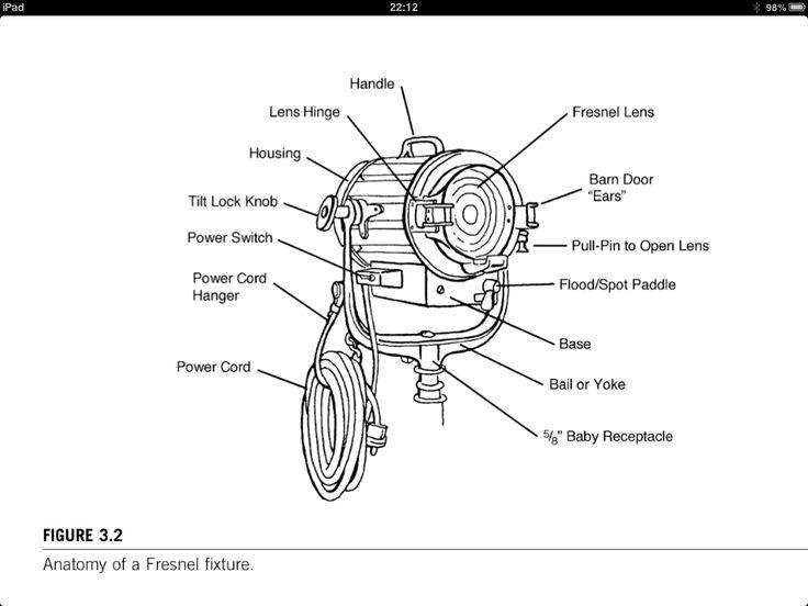 Advanced Videography Anatomy Of An Arri Fresnel Light