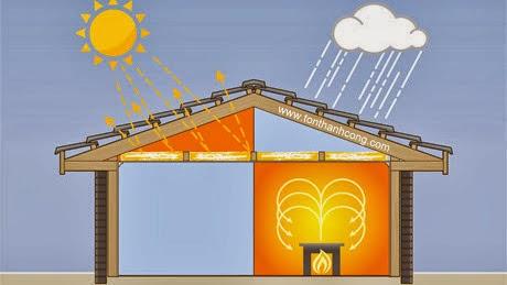 Hình mô tả vật tư cách nhiệt ngăn cho cái nóng (cái lạnh) ở môi trường bên ngoài xâm nhập vào trong công trình