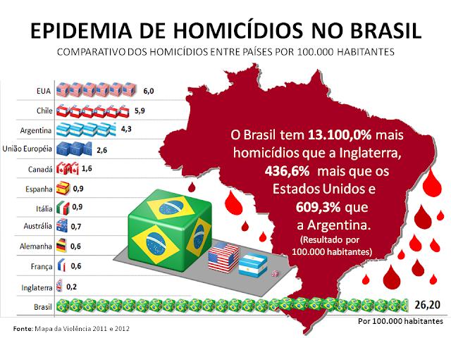 O Brasil perdeu a capacidade de combater o crime. Prepare-se para morrer