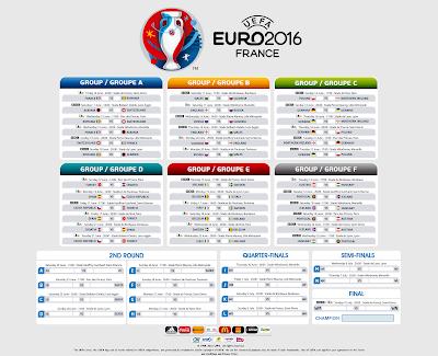 Eurocopa 2016, fixture