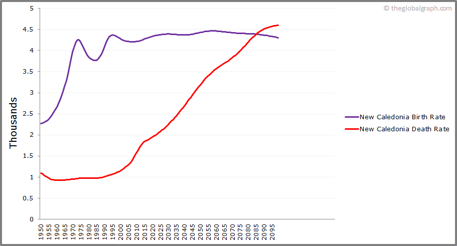 New Caledonia  Birth and Death Rate