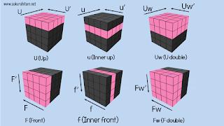 arah notasi rubik 4x4