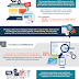 SEO Why Your Business Needs it NOW? Infographic